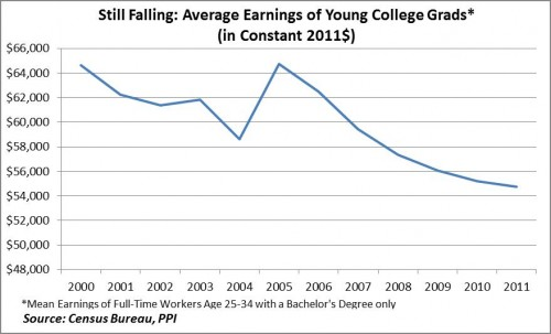 graph on college grads average earnings