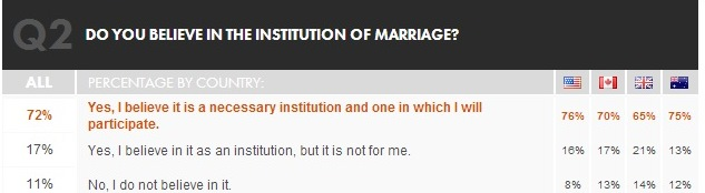 institution of marriage