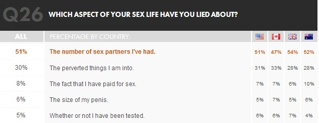sex life lies