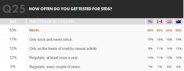 how often std tested