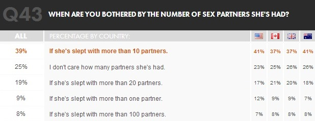 womans sex partners